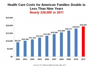 high cost health insurance in america essays